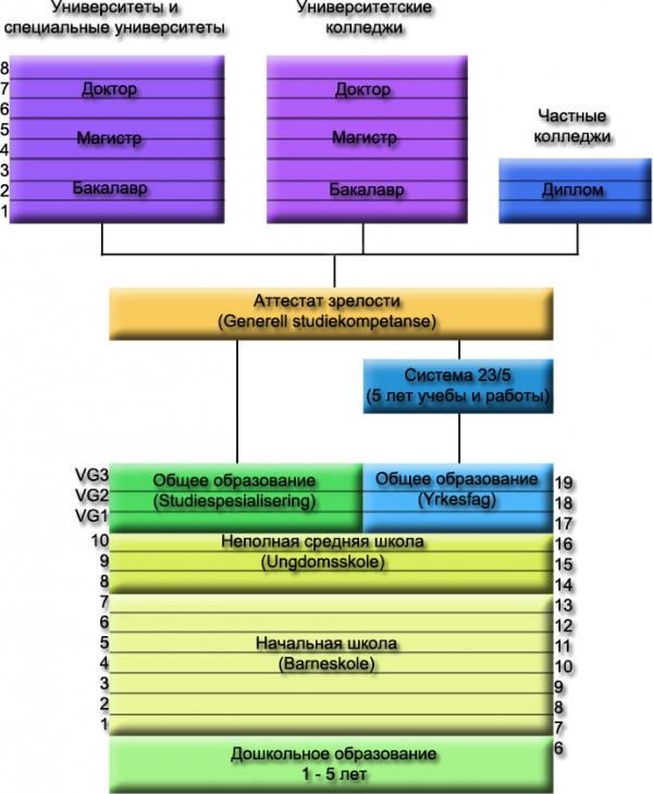 Схема норвежской системы образования