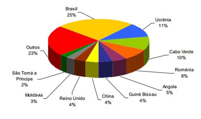 Статистика миграции в Португалии