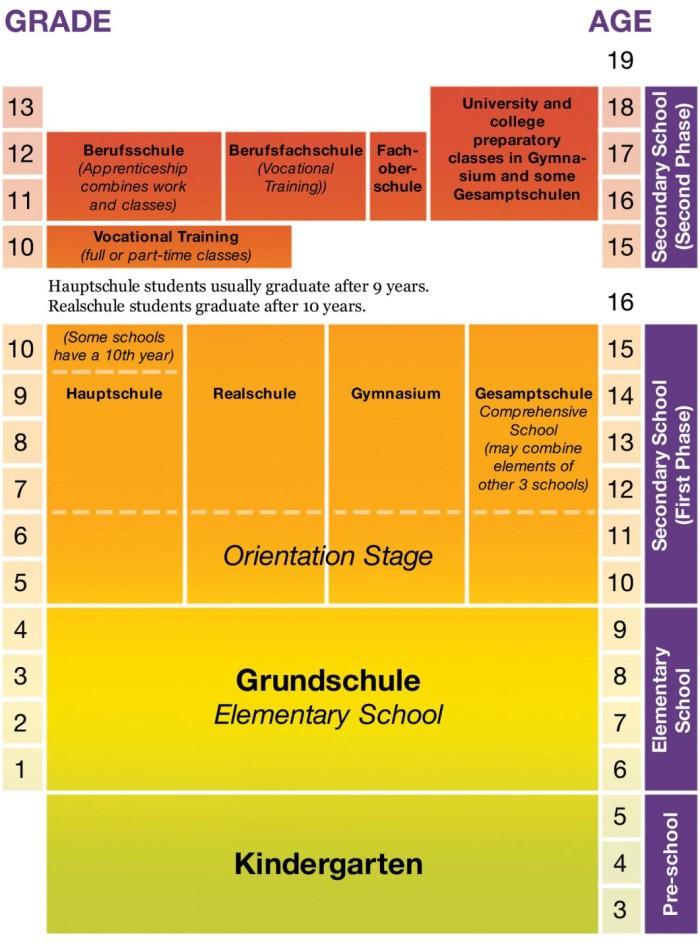 Схема немецкой системы образования