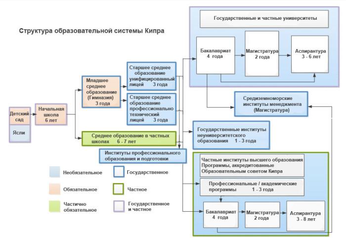 Образовательная система Кипра — схема