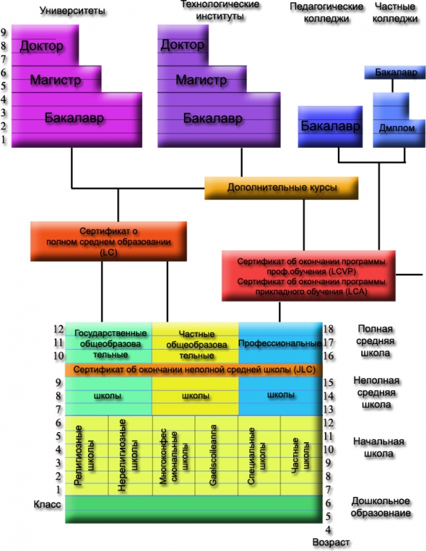 Подробная схема системы ирландского образования