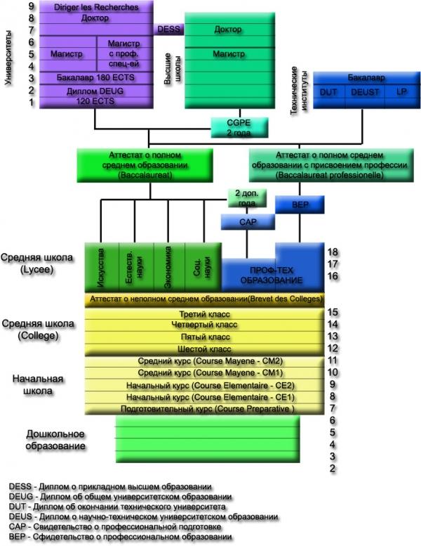 Схема французского образования