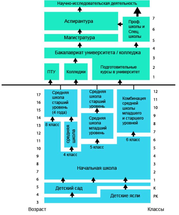 Схема системы образования США