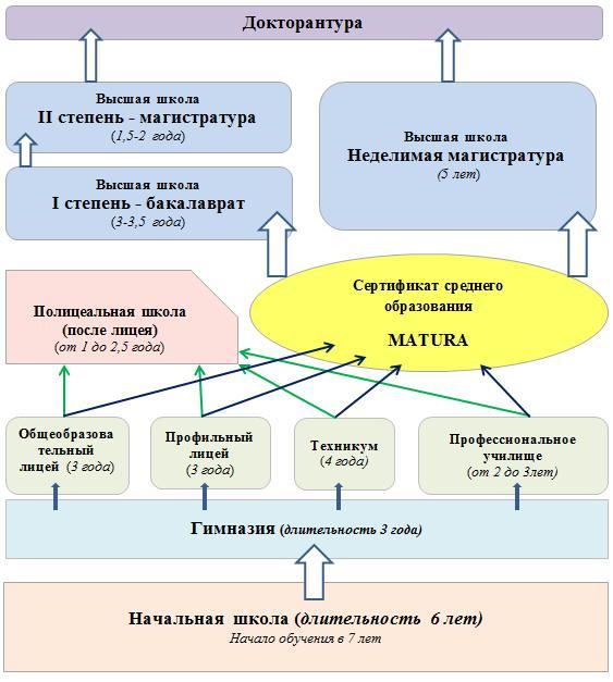 Структура образовательной системы в Польше
