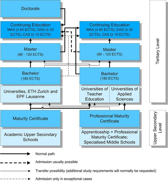 Структура высшего образования в Швейцарии