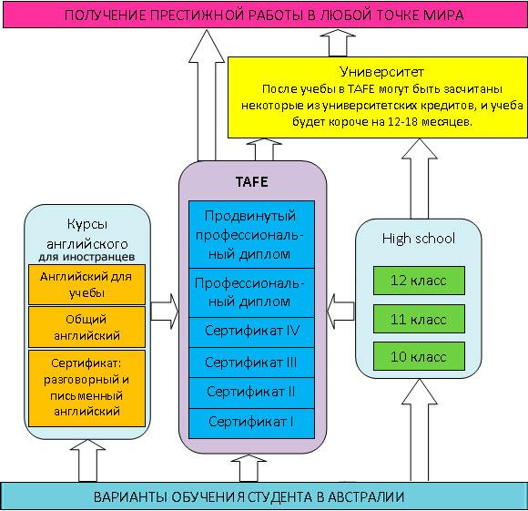 Схема профессионально-технического и дальнейшего образования