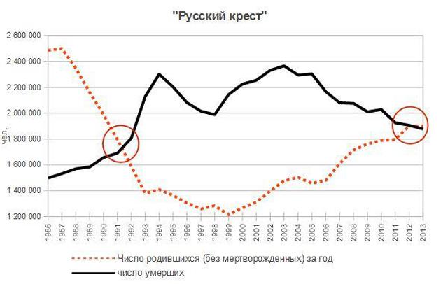 Динамика рождаемости и смертности в России