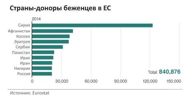 Количество беженцев в ЕС из разных стран