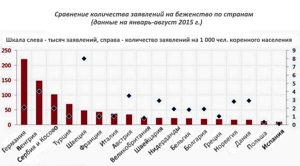 Статистика приёма беженцев разными странами ЕС