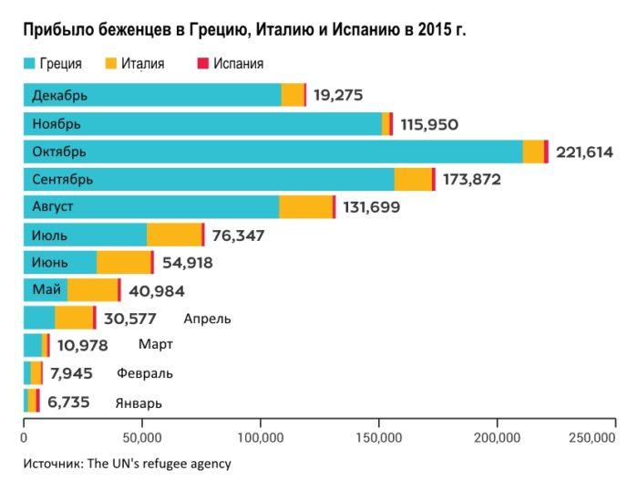 Диаграмма прибытия беженцев в Испанию в сравнении с Италией и Грецией