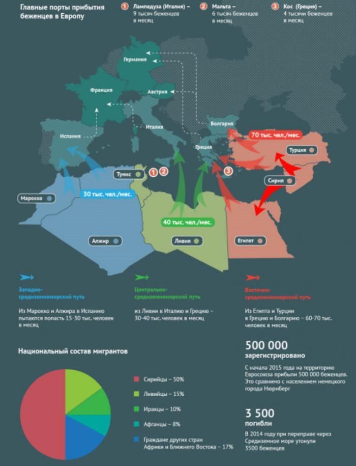 Миграция беженцев в Европу