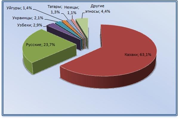 Диаграмма распределения этносов Казахстана