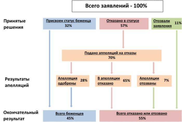 Статистика апелляций