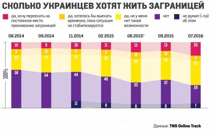 График социологического опроса украинцев