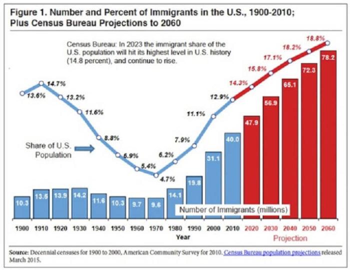 Диаграмма динамики иммиграции в США