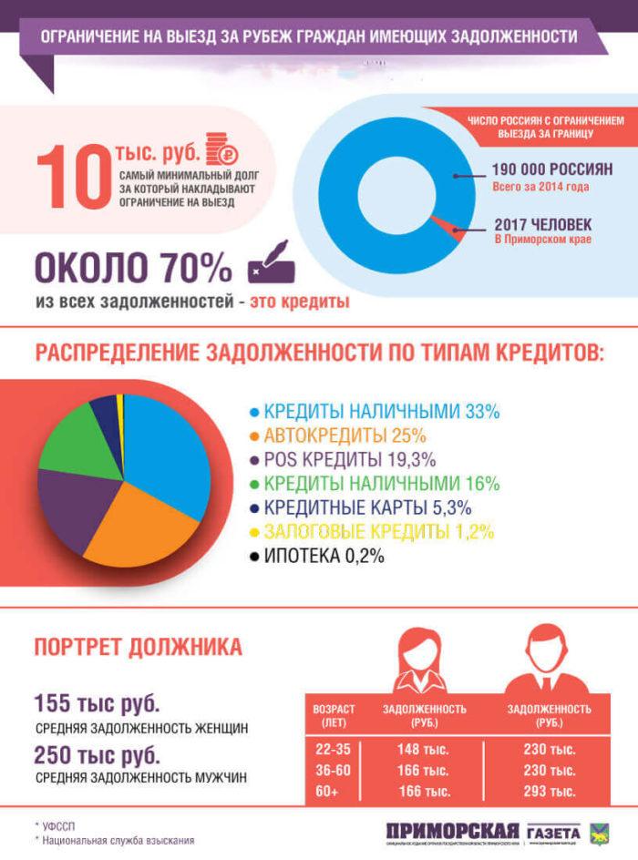 Инфографика о должниках