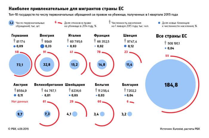 Статистика по предоставлению убежища в ЕС