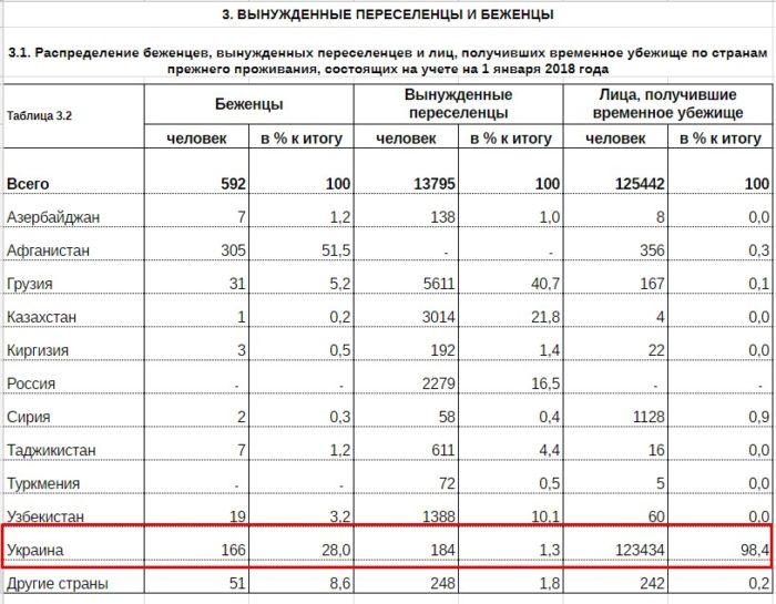 Статистические данные о миграции