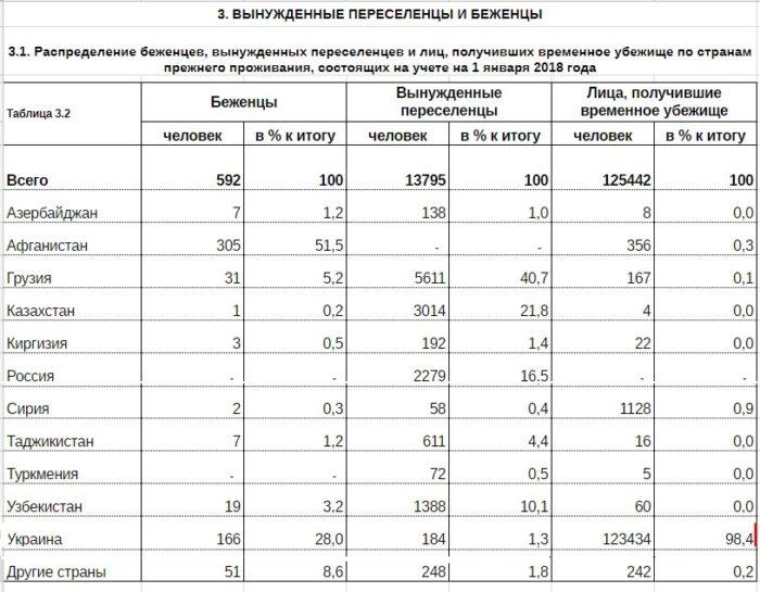 Статистика по вынужденным переселенцам и беженцам