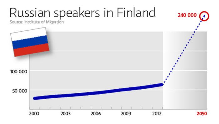 График увеличения русскоязычного населения в Финляндии