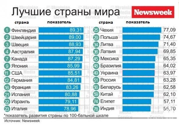 Bloomberg Рейтинг стран мира по эффективности систем