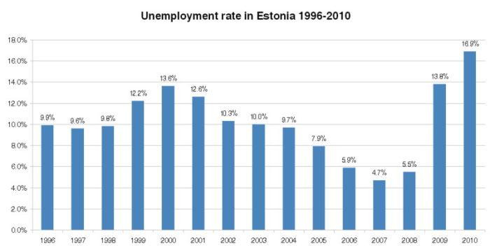 Безработица в Эстонии