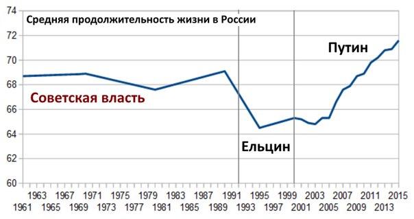 Проекция средней продолжительности жизни в России на исторические периоды