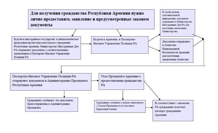 Блок-схема МИД Армении для соискателей гражданства