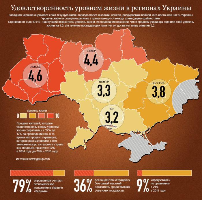 Удовлетворённость жизнью в Украине