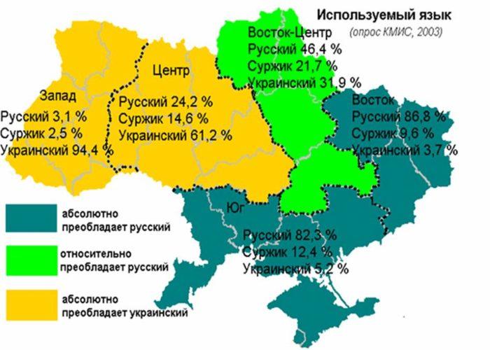 Распространённость языков в Украине