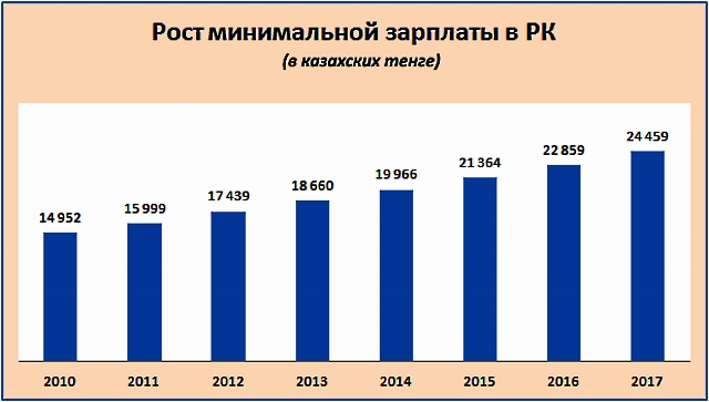 Динамика роста минимальной зарплаты в Казахстане