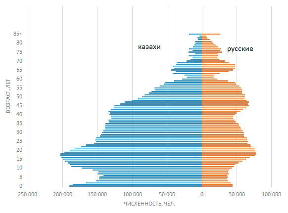 Диаграмма соотношения казахов и русских