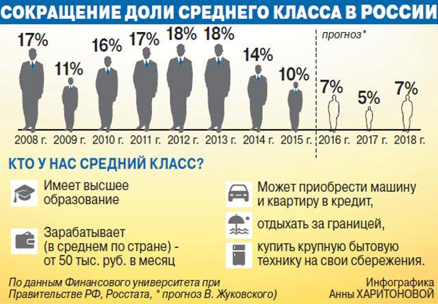 Доля среднего класса в России