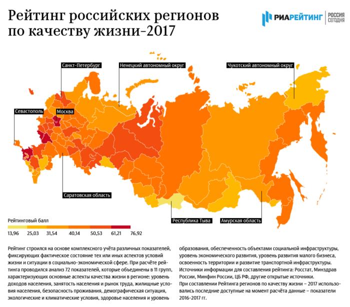 Рейтинг российских регионов по качеству жизни в 2017 году