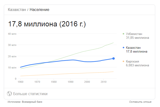 Сравнительная диаграмма роста населения Казахстана, Узбекистана и Киргизии